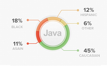 大数�基础课程-Java进阶