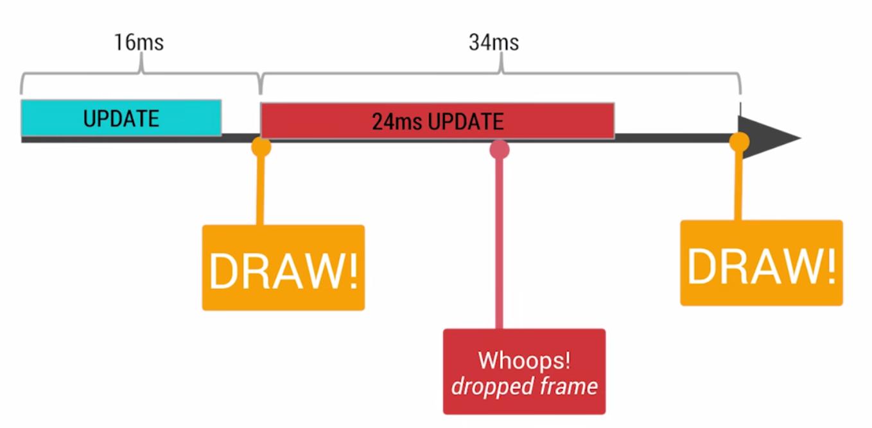Android 开发之如何识别绘制中的性能问题