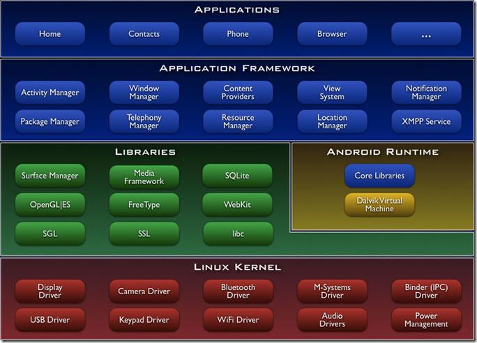 Android开发之如何进行架构搭建
