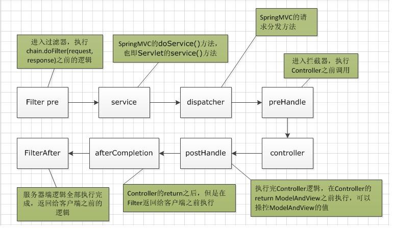 痛点:JAVA语言的过滤器与拦截器到底有什么区别_该如何选择