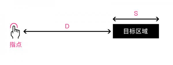 交互设计教程 实例解析「交互设计7大定律」在设计中的应用