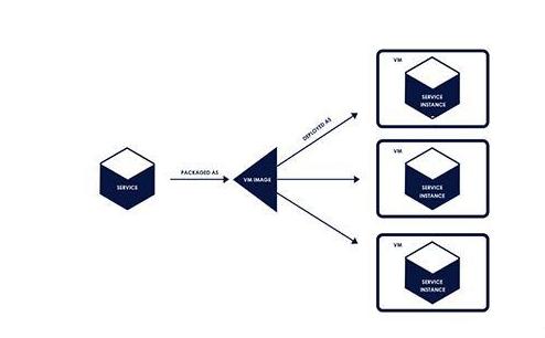 如何优雅的利用微服务器,用这四种正确的部署方式
