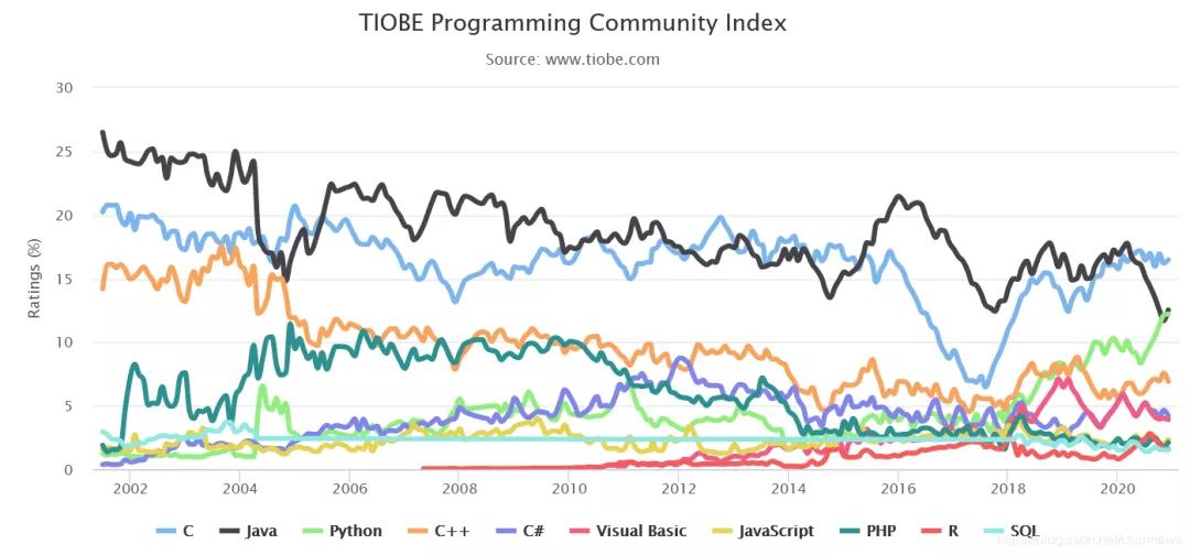 12月编程语言排行榜出炉,你选对了吗?