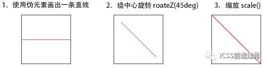 面试官:如何使用 CSS 实现斜线效果?